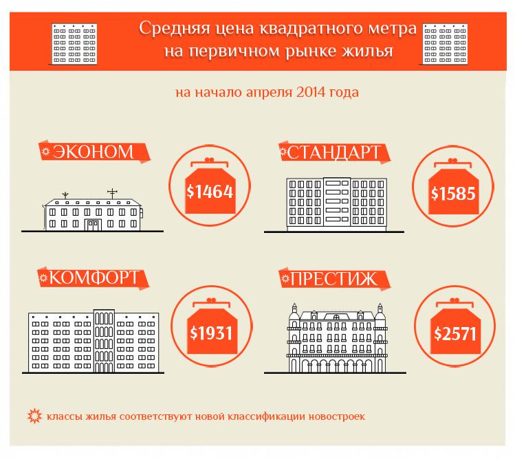 для очистки сколько стоит квадратный метр жилья в московской области изгиба равен диаметру